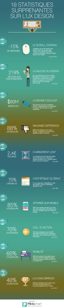 infographie-ux-design-stats-ergonomie