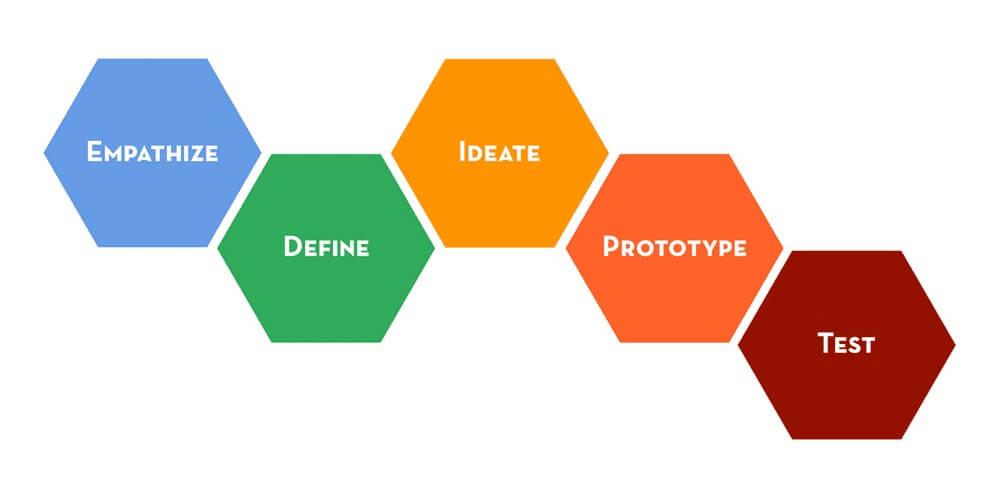 5-steps-design-thinking-large-opt