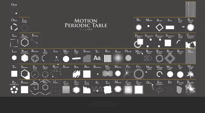 Foxcodex le tableau p riodique des animations for X tableau periodique