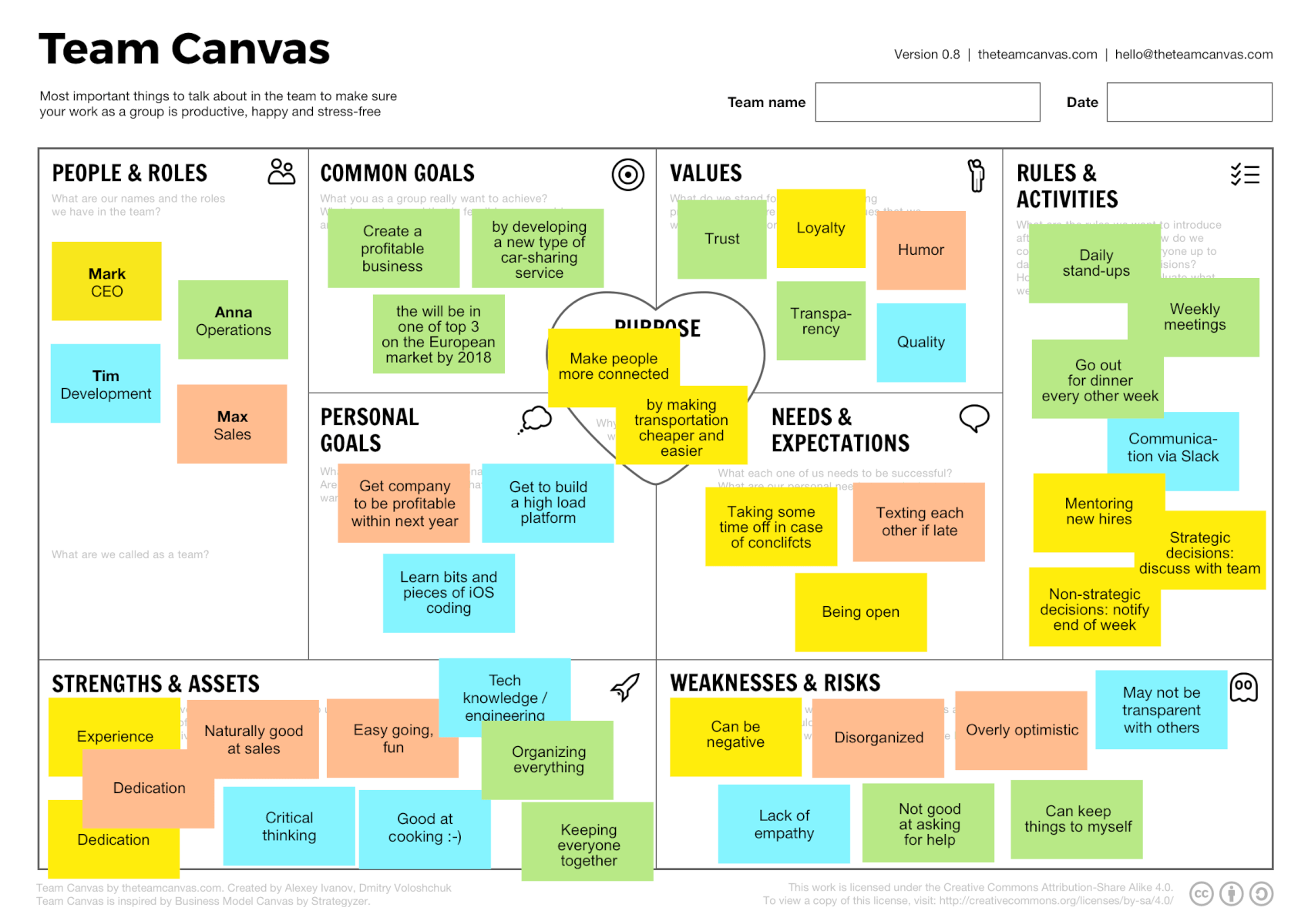 le team canvas  le business model canvas pour une  u00e9quipe