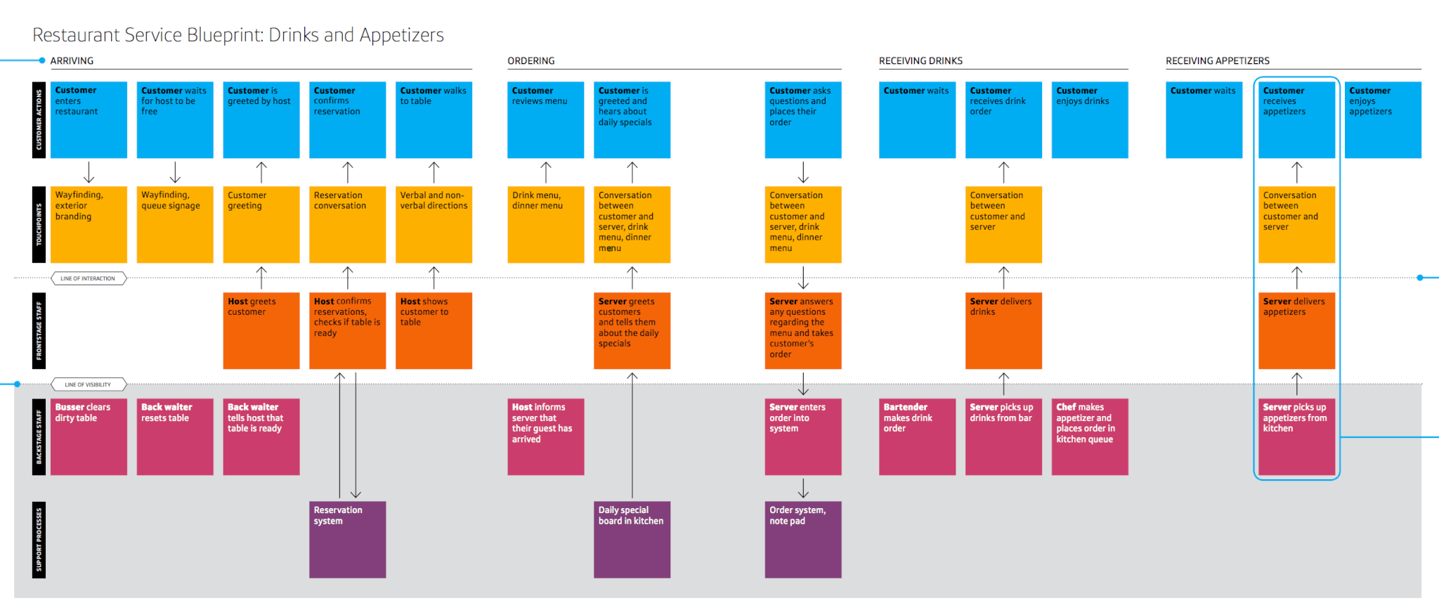 Un guide pour utiliser le blueprint comme méthode de conception de ...