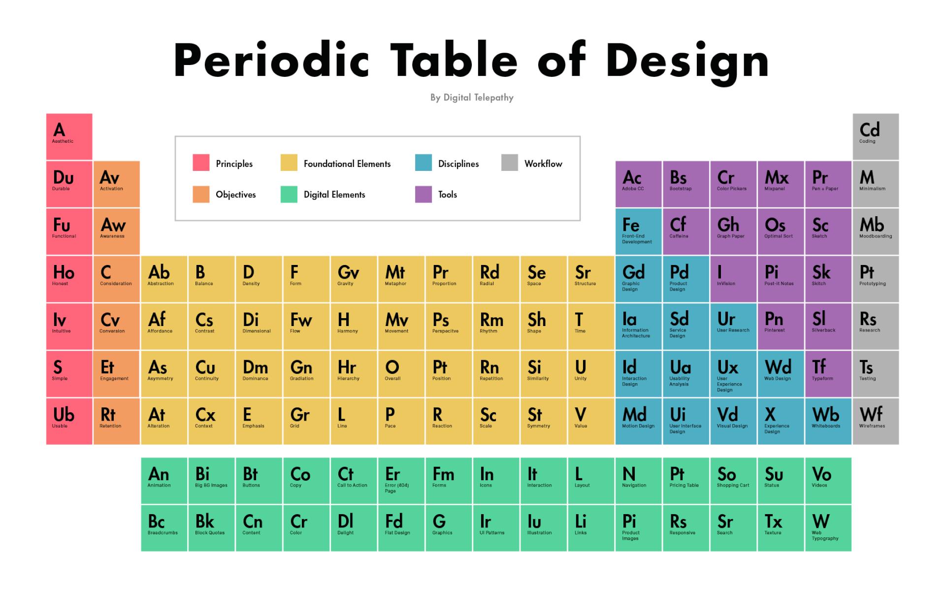 Le tableau p riodique du design for F tableau periodique